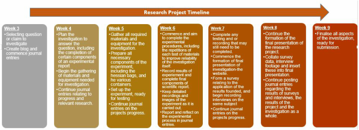 research project timeline student research project journal sean mabin
